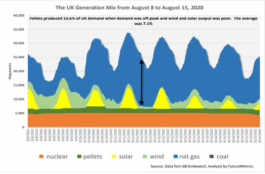 Plot of UK Power Generation Mix given as an example for comparison with coal power plants in the US.